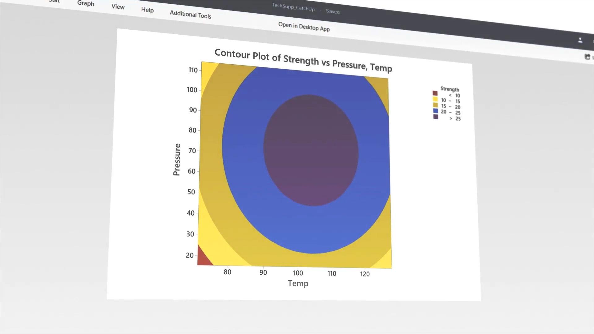 Minitab: Ergebnisse besser prognostizieren, bessere Produkte entwickeln & Prozesse verbessern